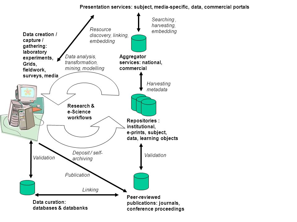 Research & e-Science workflows Aggregator services: national, commercial Repositories : institutional, e-prints, subject, data, learning objects Data