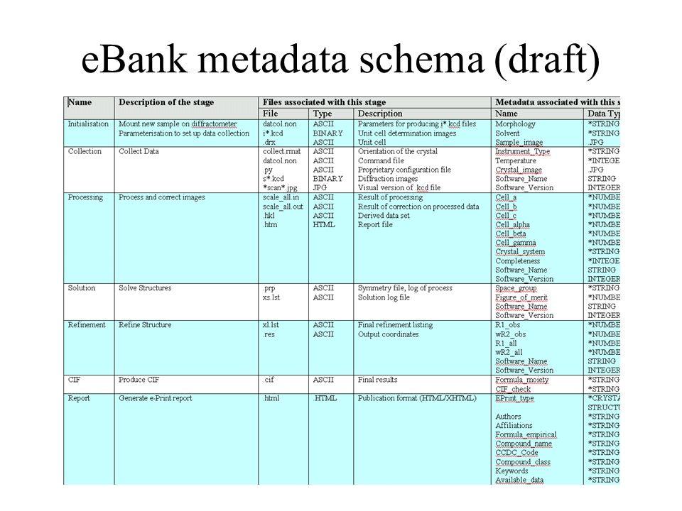 eBank metadata schema (draft)