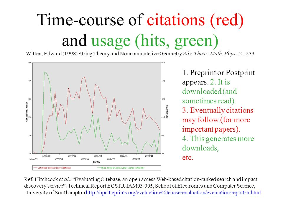 Time-course of citations (red) and usage (hits, green) Witten, Edward (1998) String Theory and Noncommutative Geometry Adv.