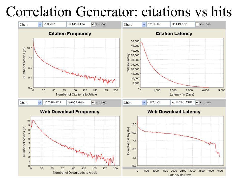 Correlation Generator: citations vs hits