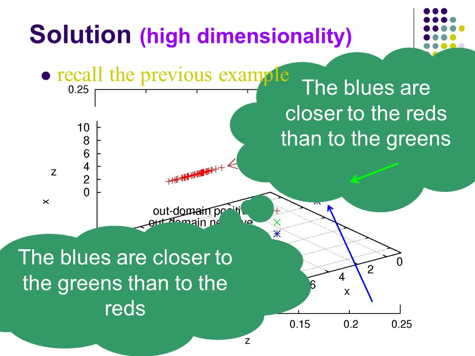 Solution (high dimensionality) The blues are closer to the reds than to the greens recall the previous example The blues are closer to the greens than to the reds