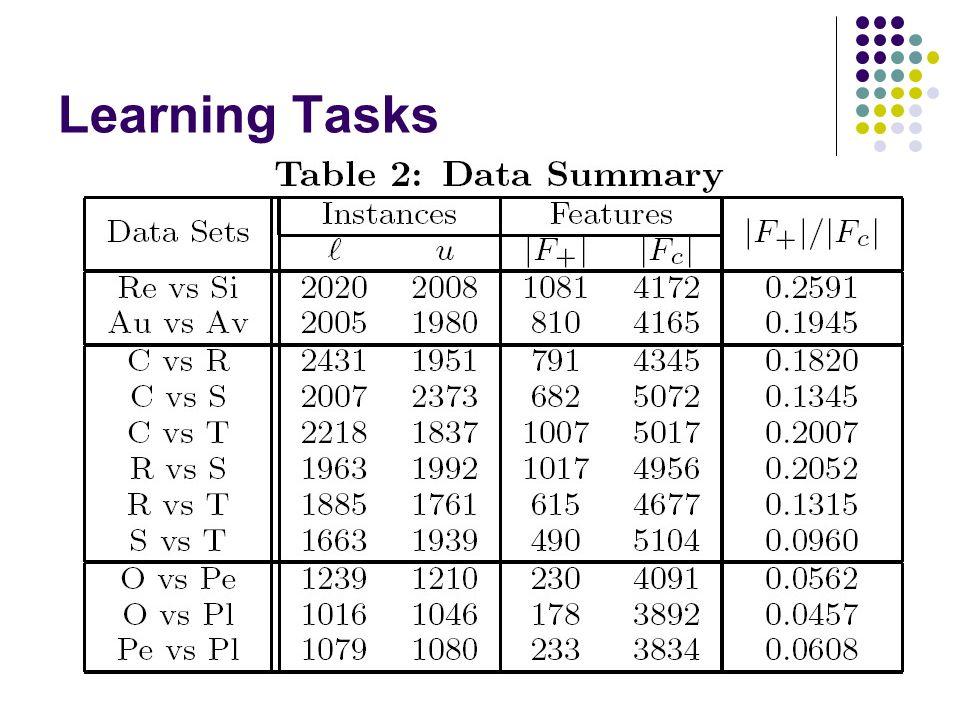 Learning Tasks