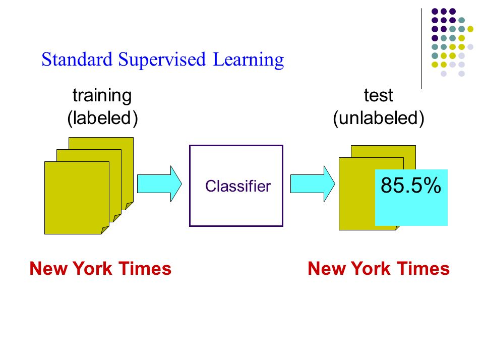 Standard Supervised Learning New York Times training (labeled) test (unlabeled) Classifier 85.5% New York Times