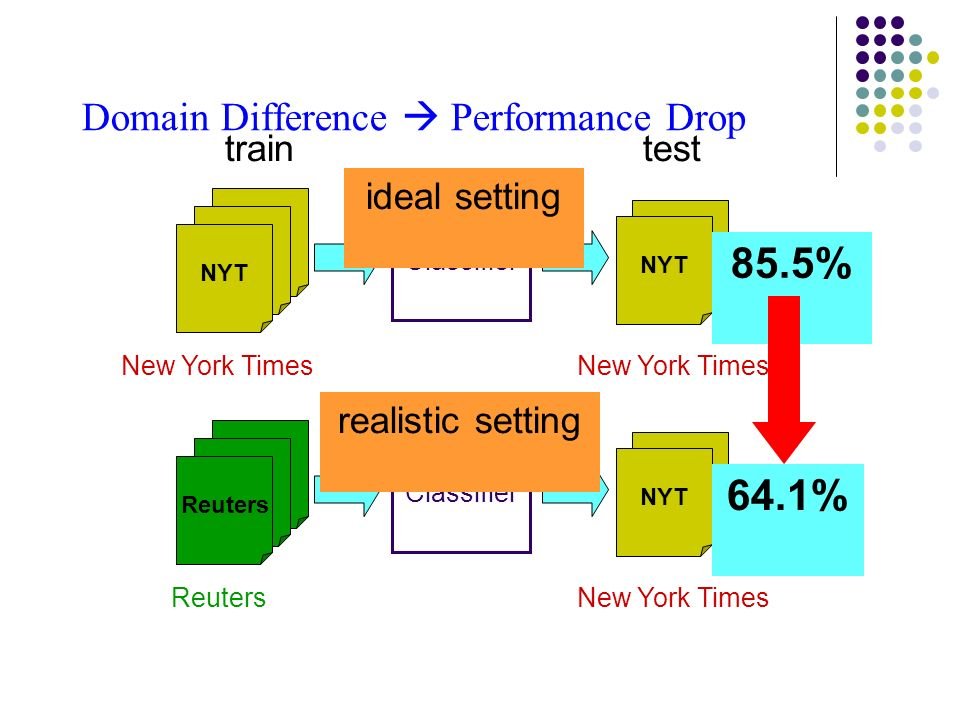 Domain Difference Performance Drop traintest NYT New York Times Classifier 85.5% Reuters NYT ReutersNew York Times Classifier 64.1% ideal setting realistic setting