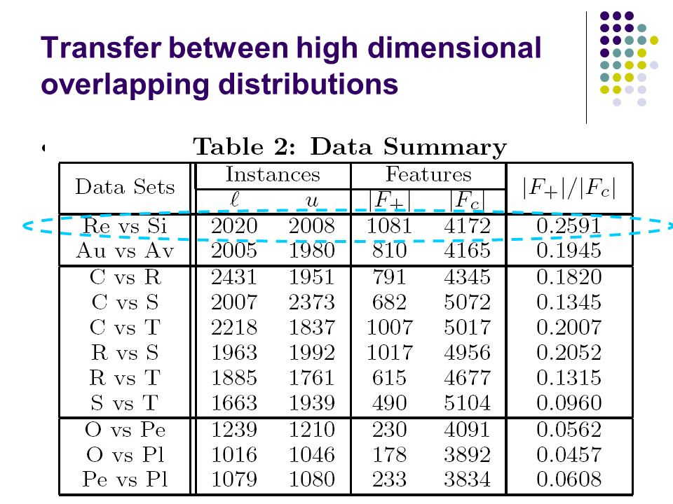 Transfer between high dimensional overlapping distributions Overlapping Distribution A?10.2+1 Data from two domains may not be lying on exactly the same space, but at most an overlapping one.