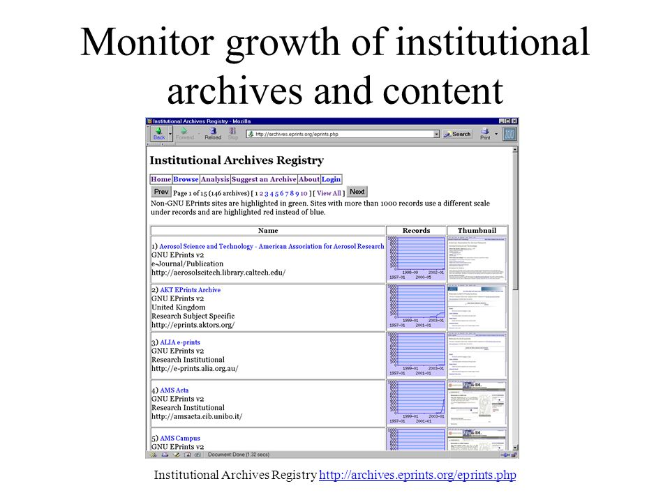 Monitor growth of institutional archives and content Institutional Archives Registry http://archives.eprints.org/eprints.phphttp://archives.eprints.org/eprints.php