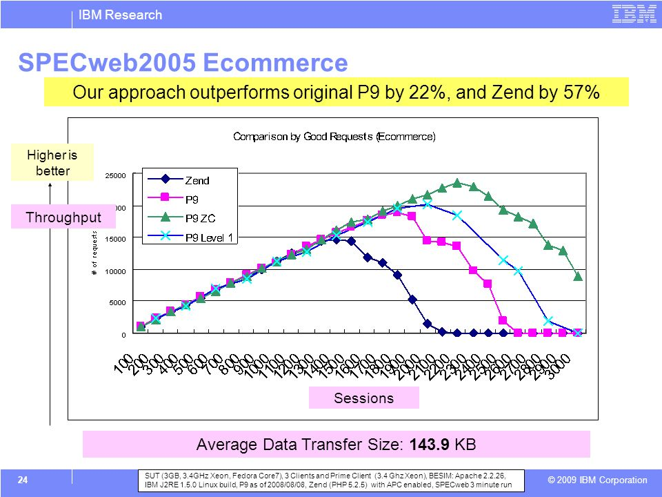 IBM Research © 2009 IBM Corporation 24 SPECweb2005 Ecommerce SUT (3GB, 3.4GHz Xeon, Fedora Core7), 3 Clients and Prime Client (3.4 Ghz Xeon), BESIM: Apache 2.2.26, IBM J2RE 1.5.0 Linux build, P9 as of 2008/08/08, Zend (PHP 5.2.5) with APC enabled, SPECweb 3 minute run Our approach outperforms original P9 by 22%, and Zend by 57% Average Data Transfer Size: 143.9 KB Higher is better Throughput Sessions