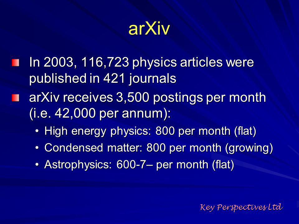 arXiv In 2003, 116,723 physics articles were published in 421 journals arXiv receives 3,500 postings per month (i.e.