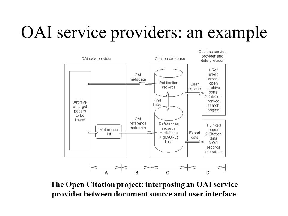 OAI service providers: an example The Open Citation project: interposing an OAI service provider between document source and user interface