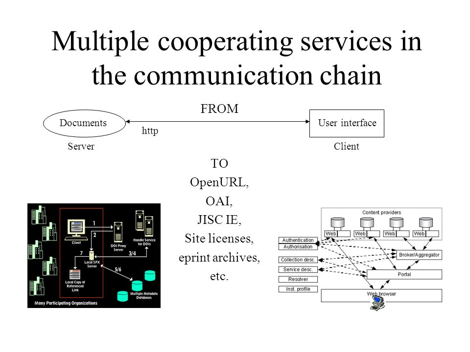 Multiple cooperating services in the communication chain TO OpenURL, OAI, JISC IE, Site licenses, eprint archives, etc.