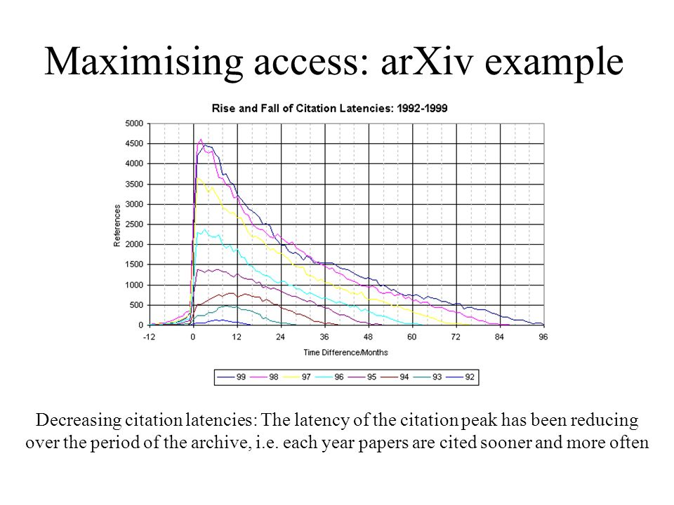 Maximising access: arXiv example Decreasing citation latencies: The latency of the citation peak has been reducing over the period of the archive, i.e.