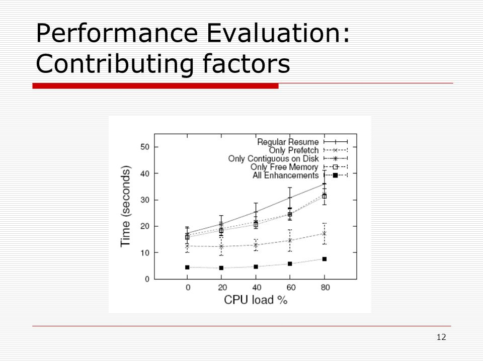 12 Performance Evaluation: Contributing factors