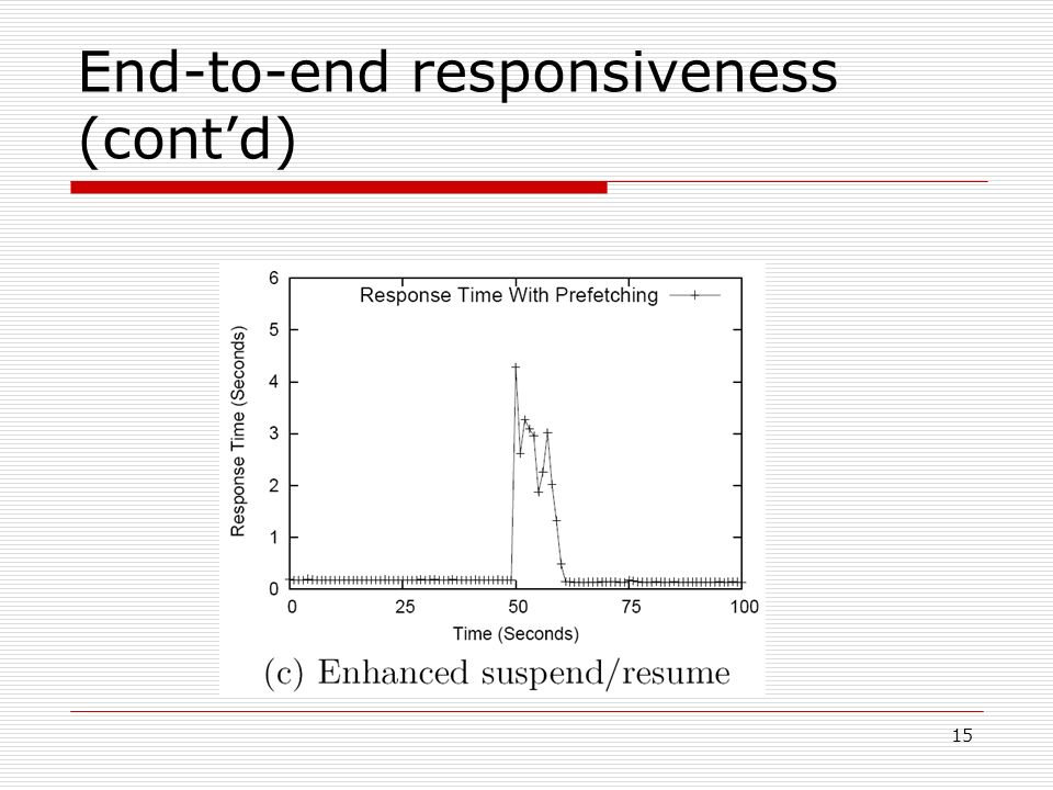 15 End-to-end responsiveness (contd)