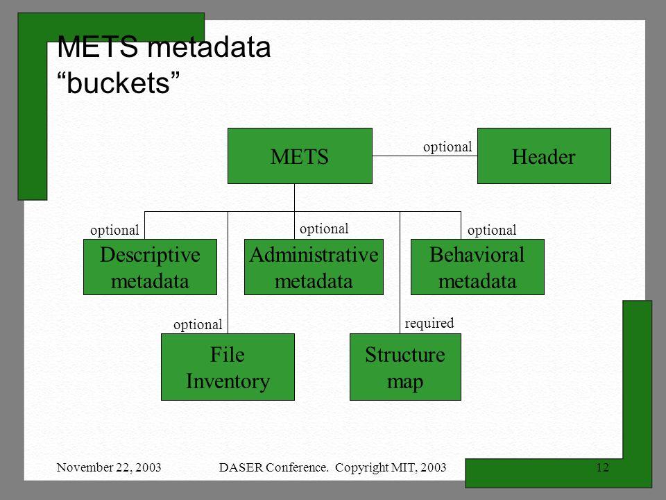 November 22, 2003DASER Conference. Copyright MIT, 200312 METSHeader Administrative metadata File Inventory Structure map Descriptive metadata Behavior
