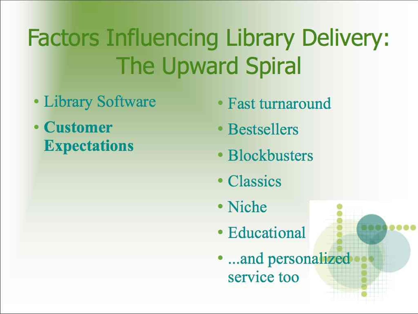 Library Software Customer Expectations Fast turnaround Bestsellers Blockbusters Classics Niche Educational...and personalized service too Factors Influencing Library Delivery: The Upward Spiral