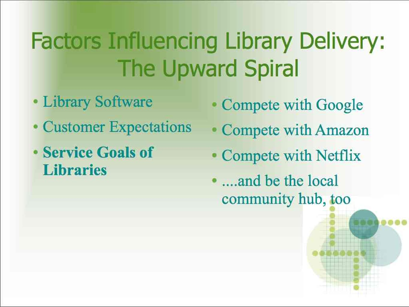 Library Software Customer Expectations Service Goals of Libraries Compete with Google Compete with Amazon Compete with Netflix....and be the local community hub, too Factors Influencing Library Delivery: The Upward Spiral