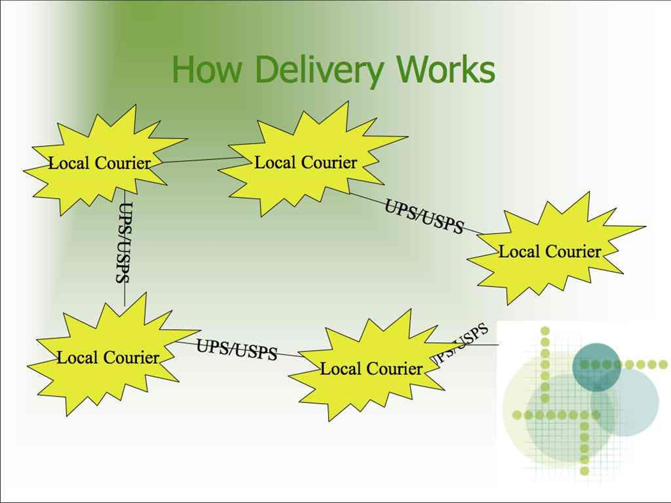 How Delivery Works UPS/USPS Local Courier