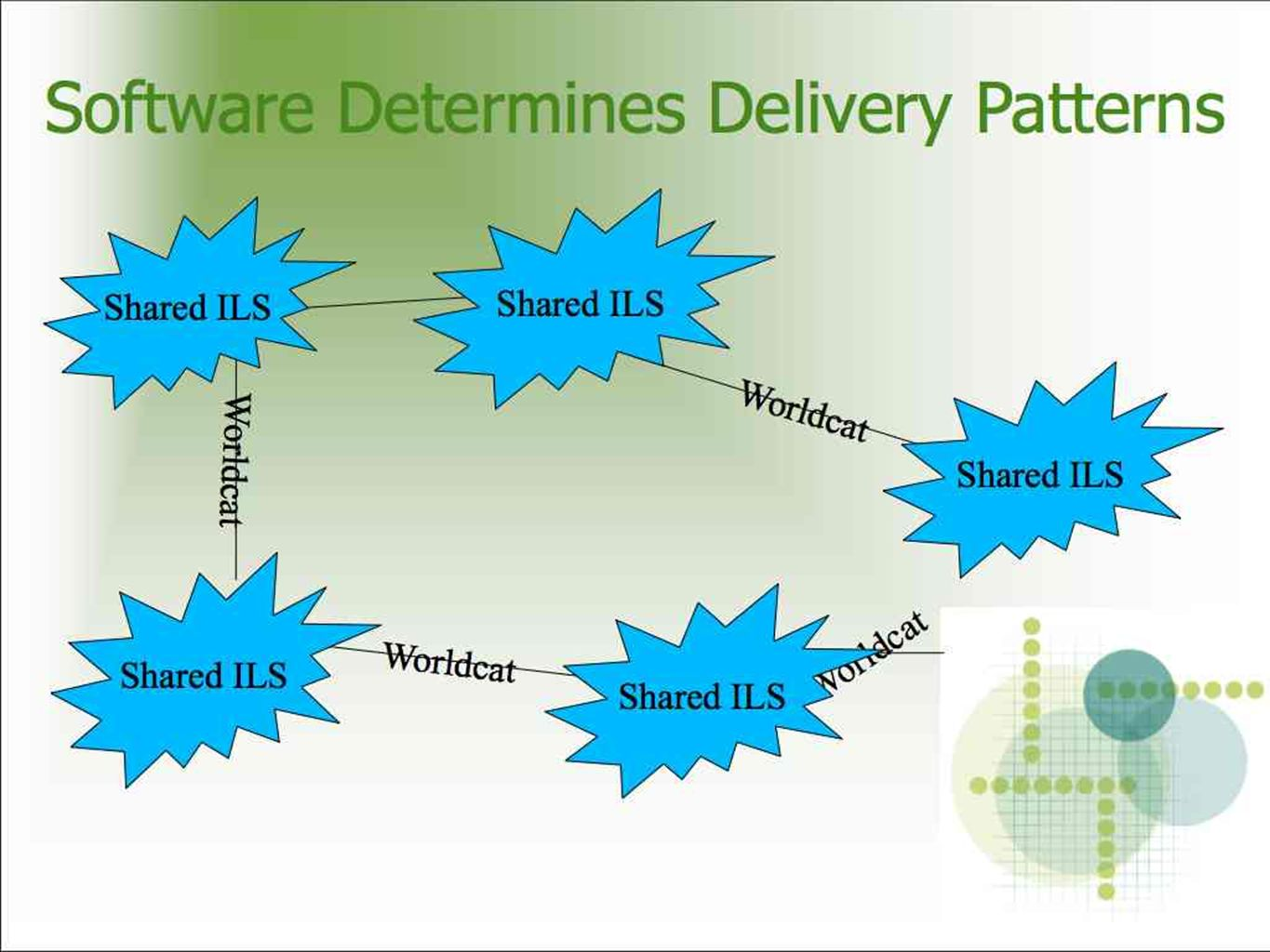 Software Determines Delivery Patterns Worldcat Shared ILS