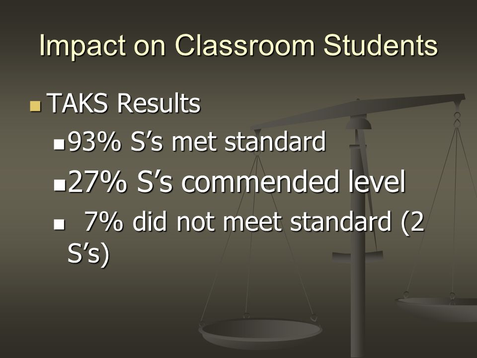 Impact on Classroom Students TAKS Results TAKS Results 93% Ss met standard 93% Ss met standard 27% Ss commended level 27% Ss commended level 7% did no