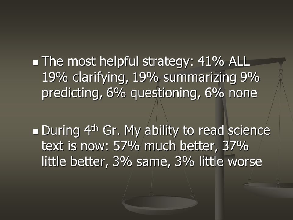 The most helpful strategy: 41% ALL 19% clarifying, 19% summarizing 9% predicting, 6% questioning, 6% none The most helpful strategy: 41% ALL 19% clari