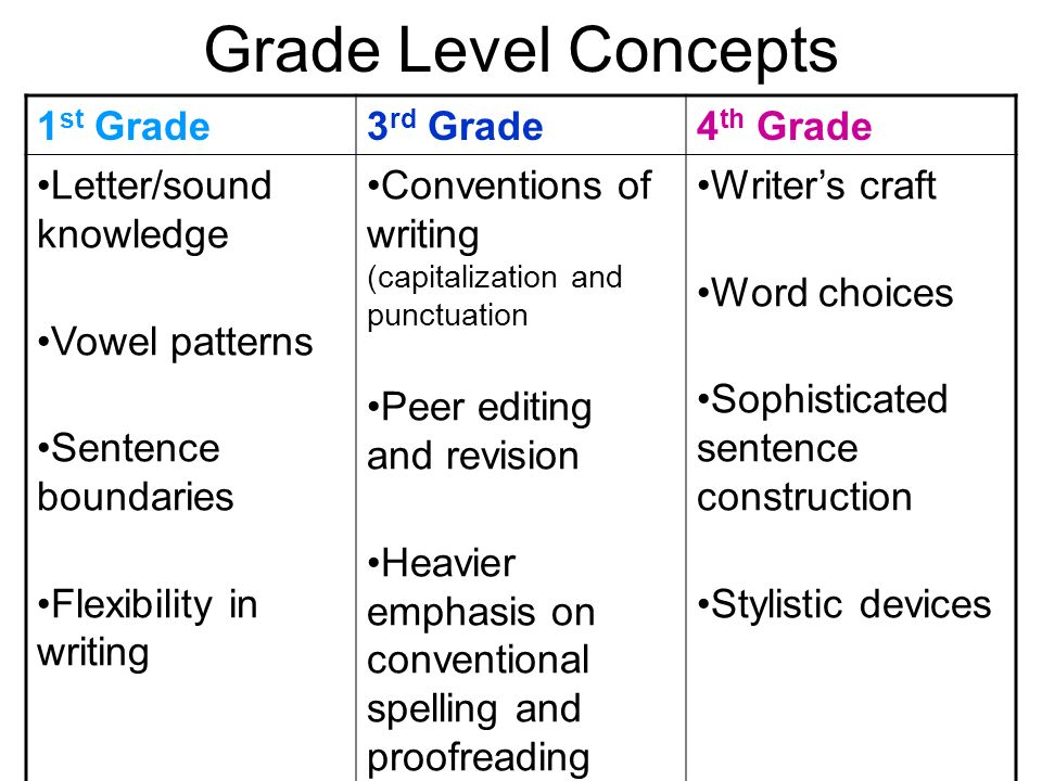 Grade Level Concepts 1 st Grade3 rd Grade4 th Grade Letter/sound knowledge Vowel patterns Sentence boundaries Flexibility in writing Conventions of wr