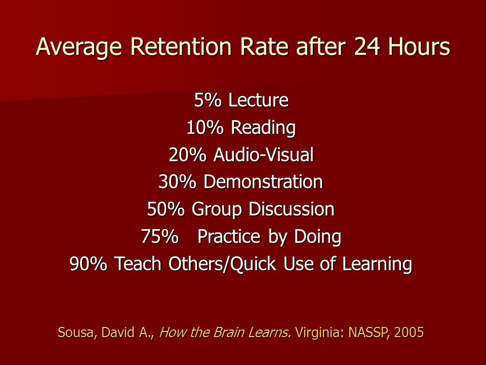 Average Retention Rate after 24 Hours 5% Lecture 10% Reading 20% Audio-Visual 30% Demonstration 50% Group Discussion 75% Practice by Doing 90% Teach Others/Quick Use of Learning Sousa, David A., How the Brain Learns.