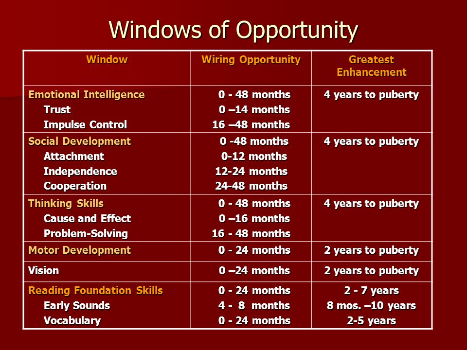 Windows of Opportunity Window Wiring Opportunity Greatest Enhancement Emotional Intelligence Trust Trust Impulse Control Impulse Control months months 0 –14 months 0 –14 months 16 –48 months 4 years to puberty Social Development Attachment Attachment Independence Independence Cooperation Cooperation months months 0-12 months 0-12 months months months 4 years to puberty Thinking Skills Cause and Effect Cause and Effect Problem-Solving Problem-Solving months months 0 –16 months 0 –16 months months 4 years to puberty Motor Development months months 2 years to puberty Vision 0 –24 months 0 –24 months 2 years to puberty Reading Foundation Skills Early Sounds Early Sounds Vocabulary Vocabulary months months months months months months years 8 mos.