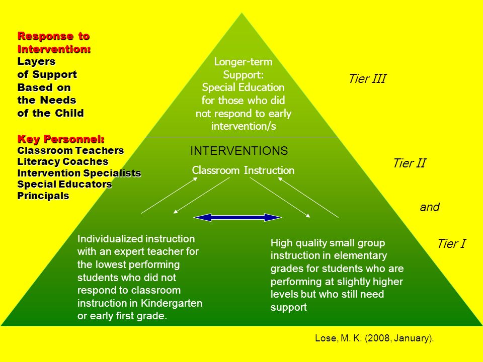 Classroom Instruction Longer-term Support: Special Education for those who did not respond to early intervention/s Response to Intervention: Layers of Support Based on the Needs of the Child Key Personnel: Classroom Teachers Literacy Coaches Intervention Specialists Special Educators Principals Tier III Tier II Tier I Individualized instruction with an expert teacher for the lowest performing students who did not respond to classroom instruction in Kindergarten or early first grade.