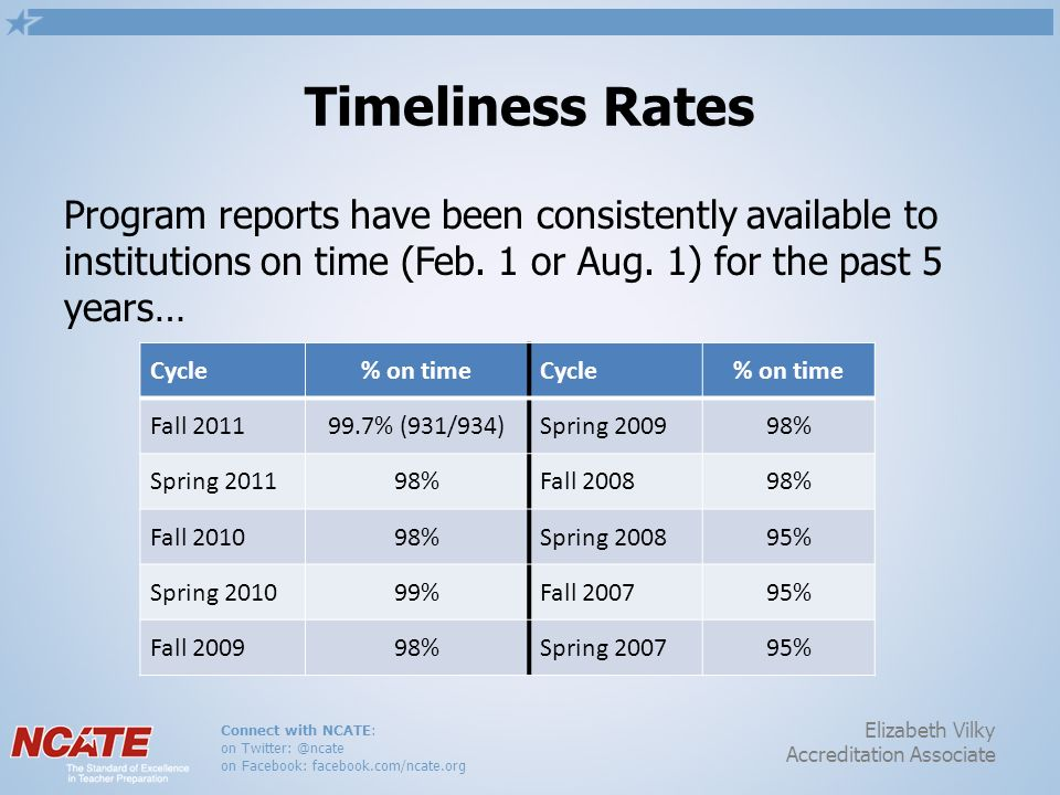 Connect with NCATE: on Twitter: @ncate on Facebook: facebook.com/ncate.org Elizabeth Vilky Accreditation Associate Timeliness Rates Program reports ha