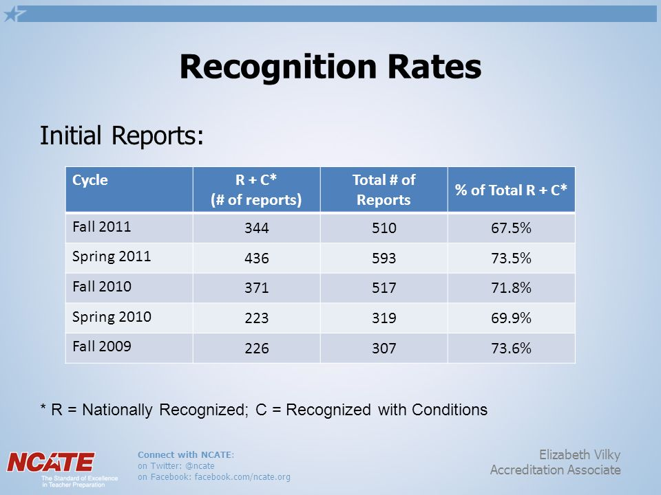 Connect with NCATE: on Twitter: @ncate on Facebook: facebook.com/ncate.org Elizabeth Vilky Accreditation Associate Recognition Rates Initial Reports: Cycle R + C* (# of reports) Total # of Reports % of Total R + C* Fall 2011 34451067.5% Spring 2011 43659373.5% Fall 2010 37151771.8% Spring 2010 22331969.9% Fall 2009 22630773.6% * R = Nationally Recognized; C = Recognized with Conditions