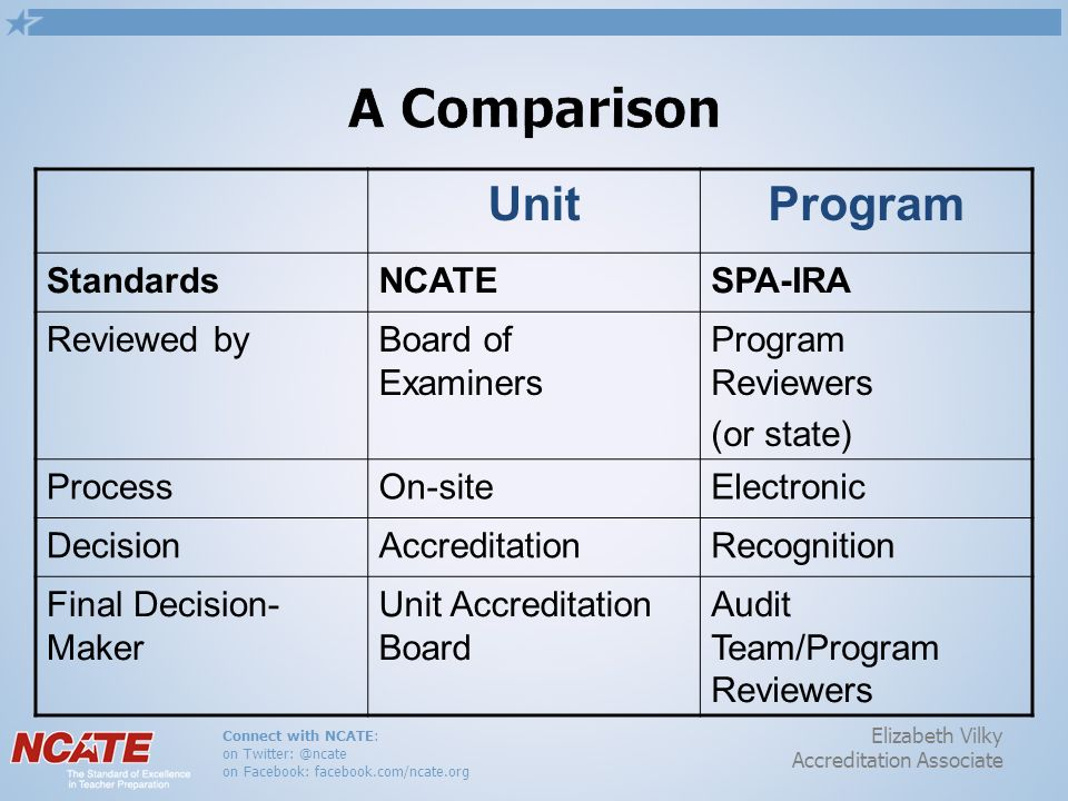Connect with NCATE: on Twitter: @ncate on Facebook: facebook.com/ncate.org Elizabeth Vilky Accreditation Associate UnitProgram StandardsNCATESPA-IRA Reviewed byBoard of Examiners Program Reviewers (or state) ProcessOn-siteElectronic DecisionAccreditationRecognition Final Decision- Maker Unit Accreditation Board Audit Team/Program Reviewers