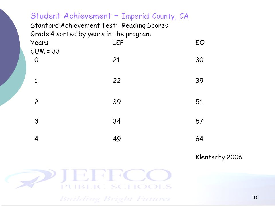 16 Student Achievement – Imperial County, CA Stanford Achievement Test: Reading Scores Grade 4 sorted by years in the program Years LEP EO CUM = 33 02