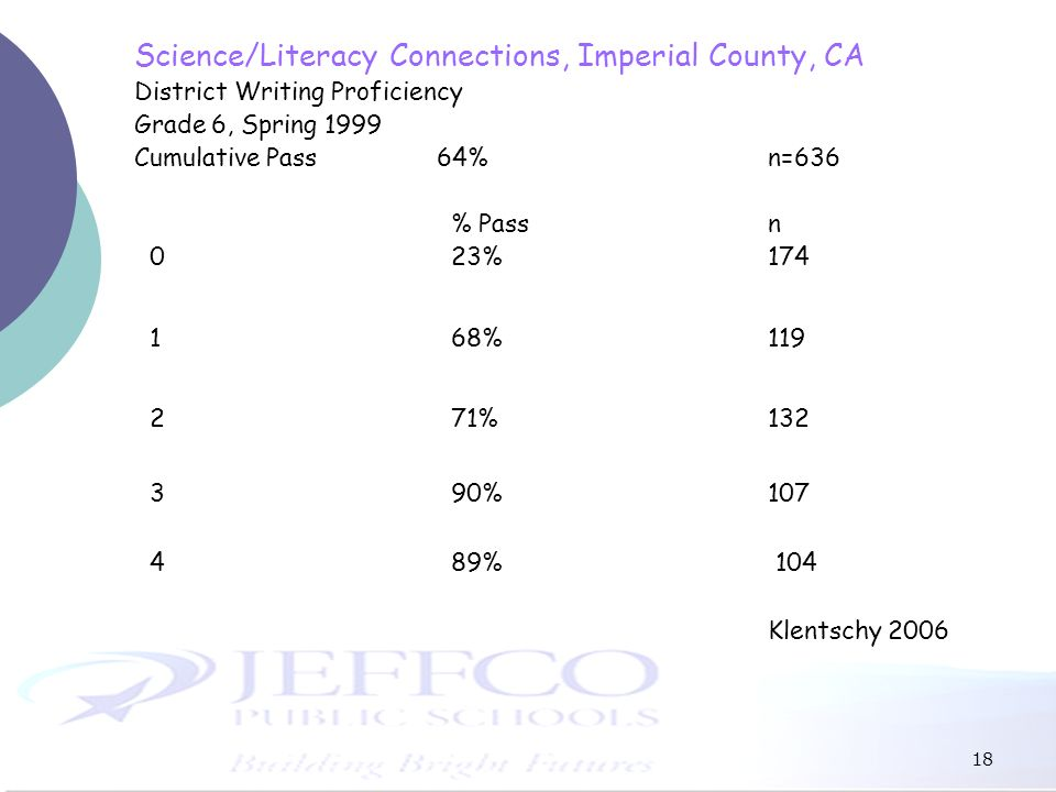 18 Science/Literacy Connections, Imperial County, CA District Writing Proficiency Grade 6, Spring 1999 Cumulative Pass 64%n=636 % Pass n 023%174 168%1