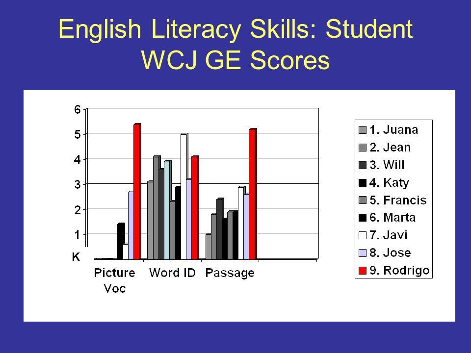 English Literacy Skills: Student WCJ GE Scores K