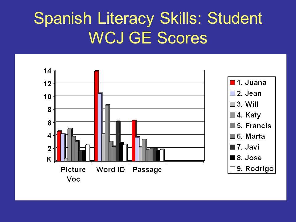 Spanish Literacy Skills: Student WCJ GE Scores K