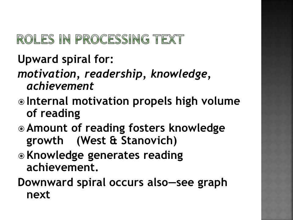 Upward spiral for: motivation, readership, knowledge, achievement Internal motivation propels high volume of reading Amount of reading fosters knowledge growth(West & Stanovich) Knowledge generates reading achievement.
