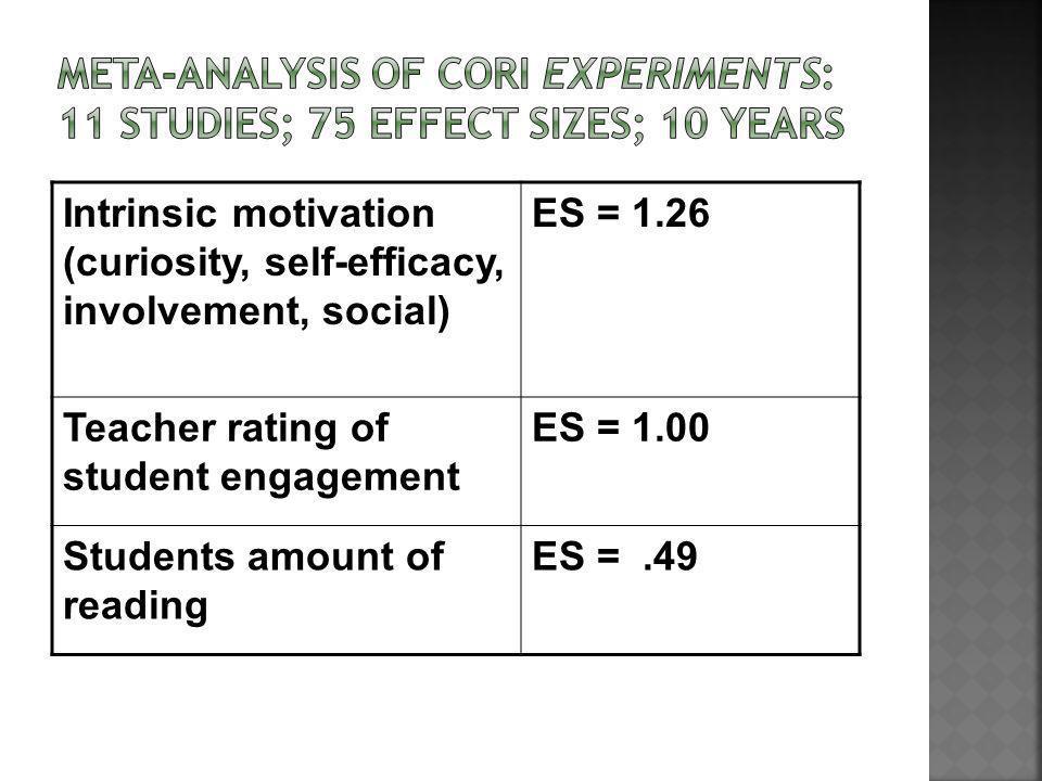 Intrinsic motivation (curiosity, self-efficacy, involvement, social) ES = 1.26 Teacher rating of student engagement ES = 1.00 Students amount of reading ES =.49