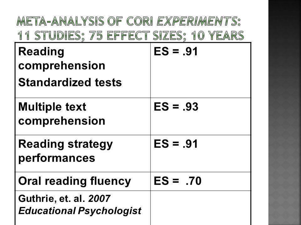 Reading comprehension Standardized tests ES =.91 Multiple text comprehension ES =.93 Reading strategy performances ES =.91 Oral reading fluencyES =.70 Guthrie, et.