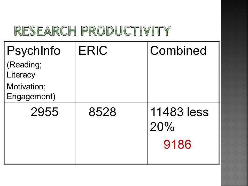PsychInfo (Reading; Literacy Motivation; Engagement) ERICCombined 2955 852811483 less 20% 9186