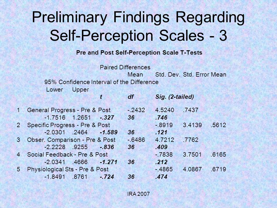 IRA 2007 Preliminary Findings Regarding Self-Perception Scales - 3 Pre and Post Self-Perception Scale T-Tests Paired Differences MeanStd. Dev.Std. Err