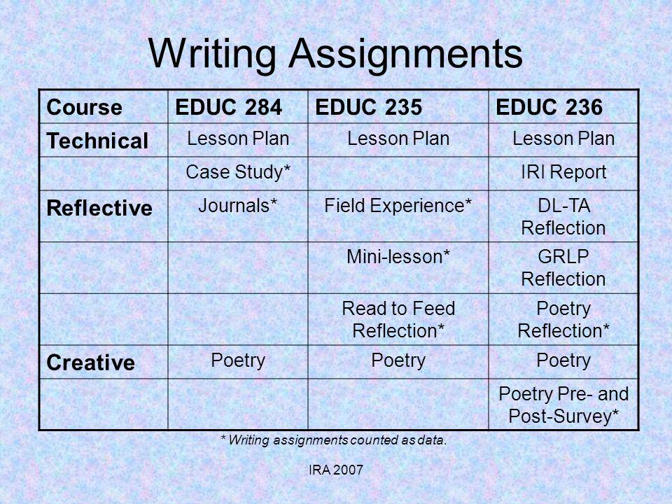 IRA 2007 Writing Assignments * Writing assignments counted as data.
