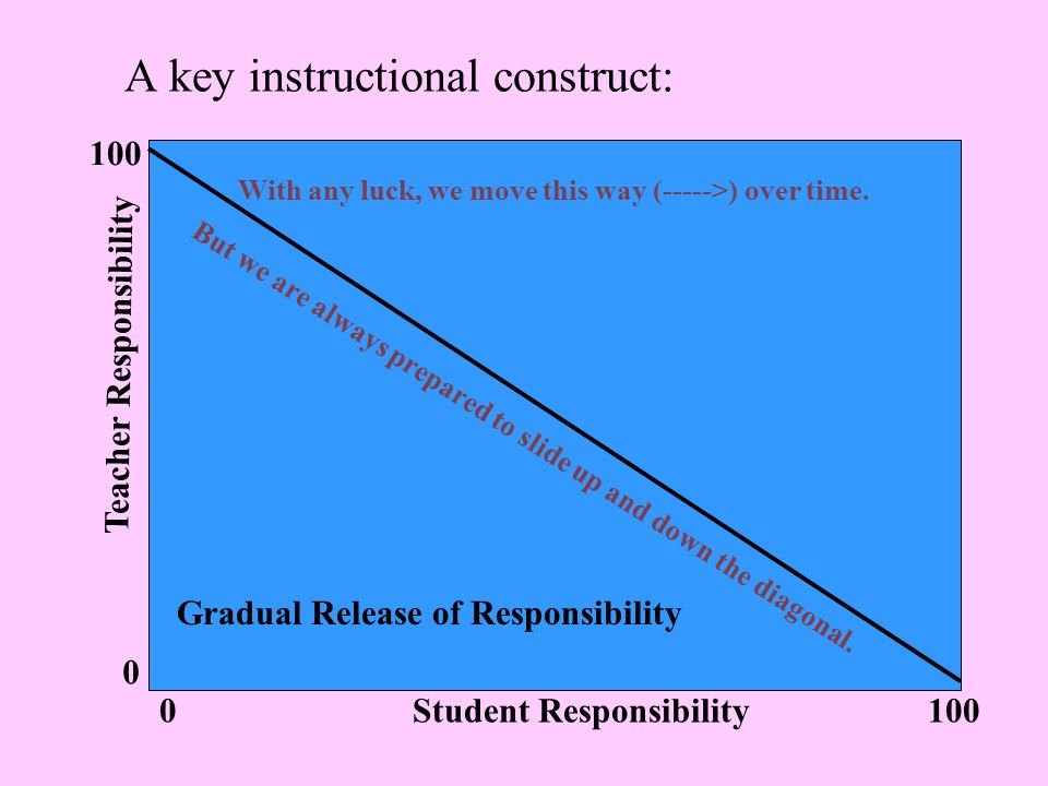 A key instructional construct: Teacher Responsibility Student Responsibility With any luck, we move this way (----->) over time.