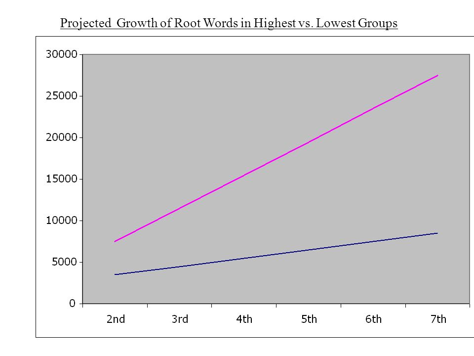 Projected Growth of Root Words in Highest vs. Lowest Groups