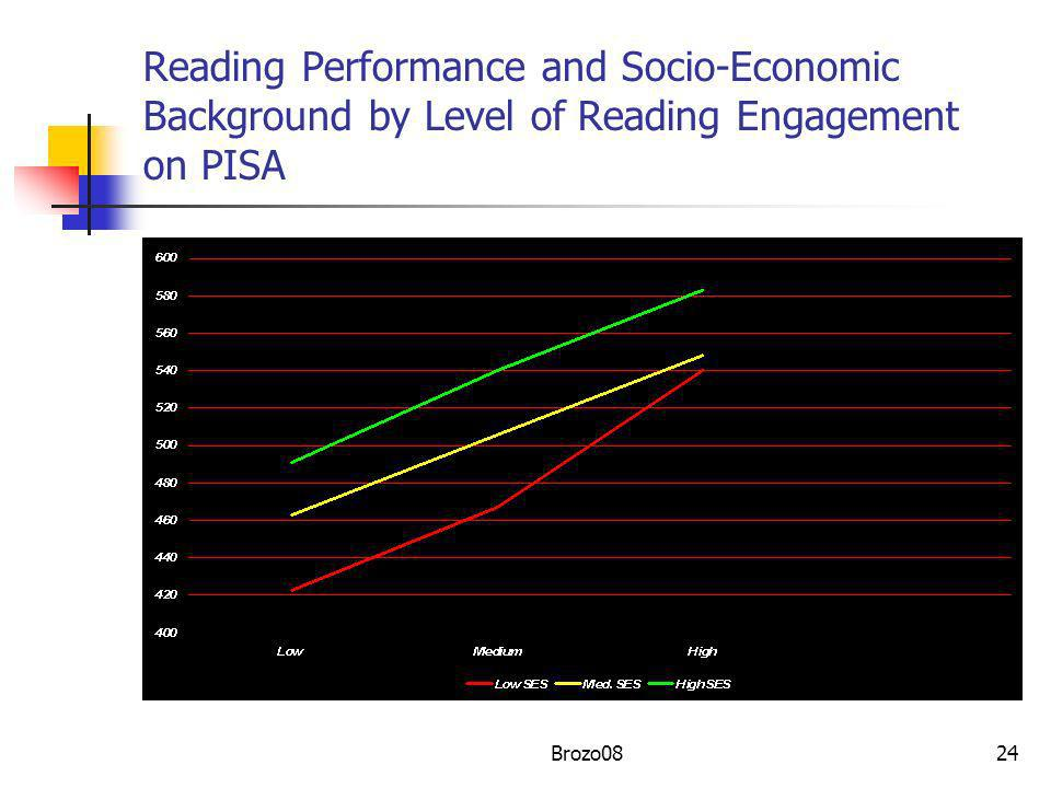 Reading Performance and Socio-Economic Background by Level of Reading Engagement on PISA 24Brozo08