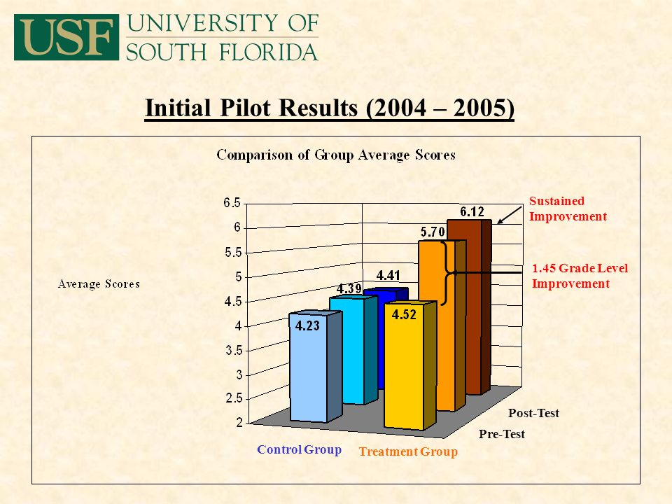 Initial Pilot Results (2004 – 2005) Sustained Improvement 1.45 Grade Level Improvement Treatment Group Control Group Post-Test Pre-Test