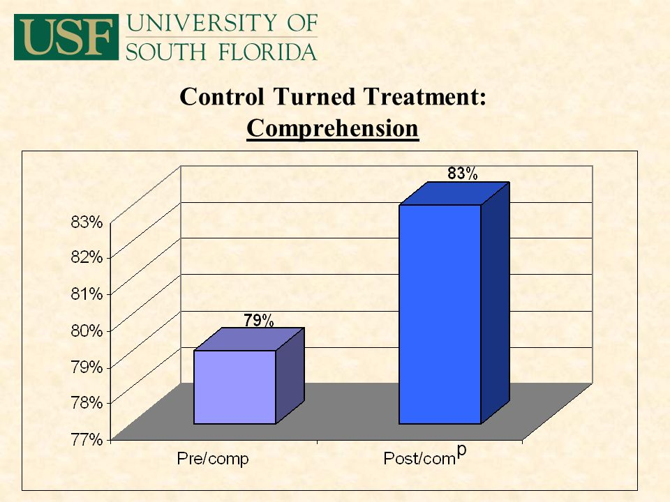 Control Turned Treatment: Comprehension p