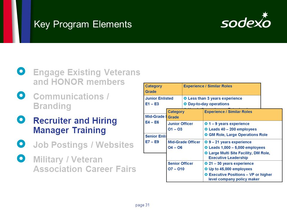 page 31 Key Program Elements Engage Existing Veterans and HONOR members Communications / Branding Recruiter and Hiring Manager Training Job Postings /