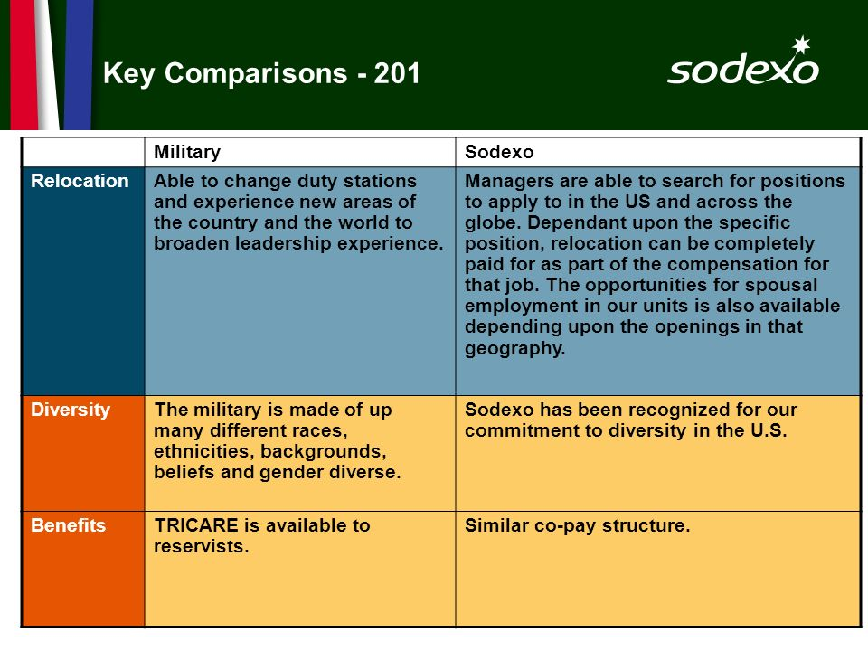 page 37 Key Comparisons - 201 MilitarySodexo RelocationAble to change duty stations and experience new areas of the country and the world to broaden l