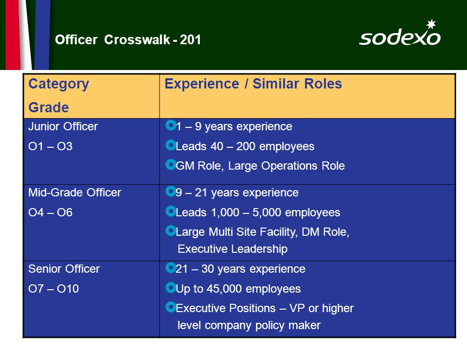 page 40 Officer Crosswalk - 201 Category Grade Experience / Similar Roles Junior Officer O1 – O3 1 – 9 years experience Leads 40 – 200 employees GM Ro