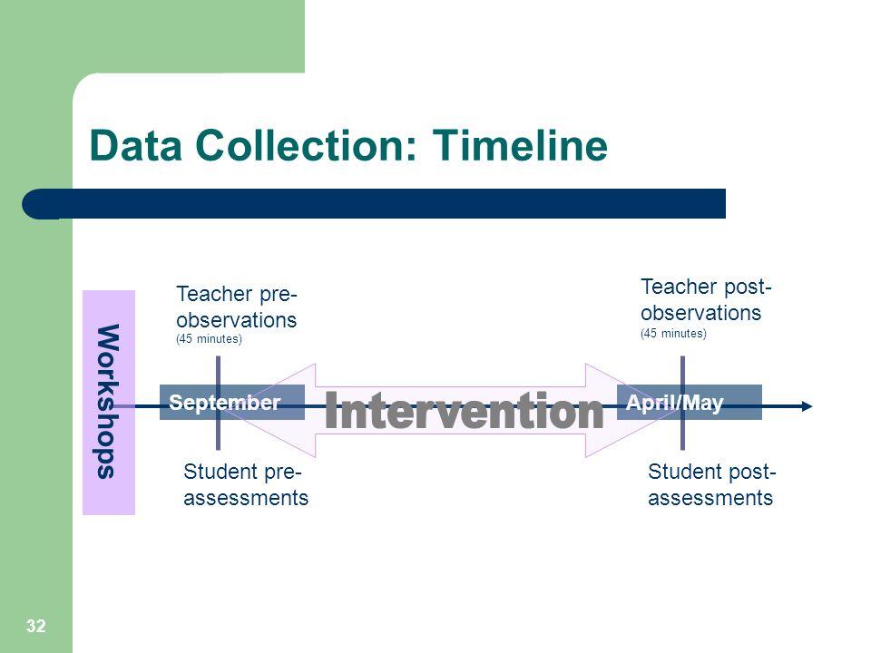 32 Data Collection: Timeline SeptemberApril/May Workshops Teacher pre- observations (45 minutes) Student pre- assessments Teacher post- observations (45 minutes) Student post- assessments